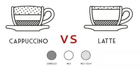 cappuccino và latte